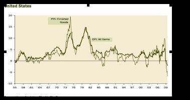 Gluskin Sheff Inflation chart